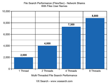 File Search Performance Network Shares With User Names