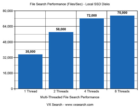 File Search Performance SSD Disks